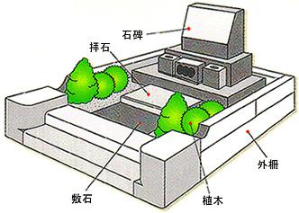 お墓の構成